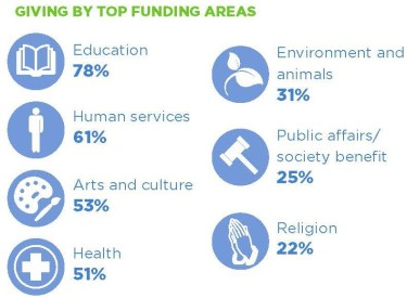Giving-By-Top-Funding-Areas