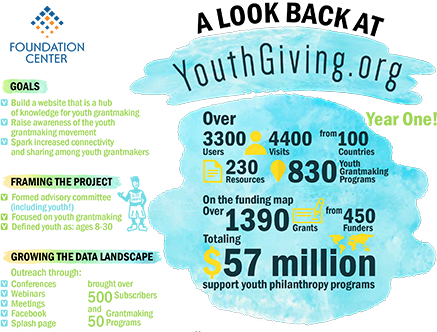 youthgiving-org
